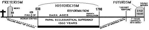 Historicism Chart